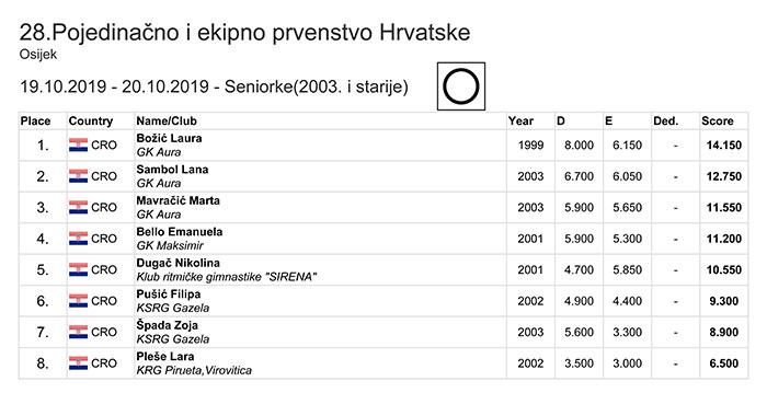 Pojedinačno i ekipno prvenstvo RH 2019 mlađe kadetkinje ekipno